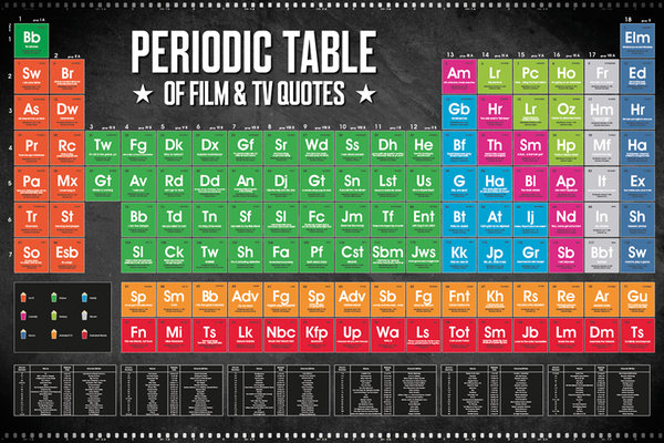 Framed Periodic Table of Film & TV Quotes